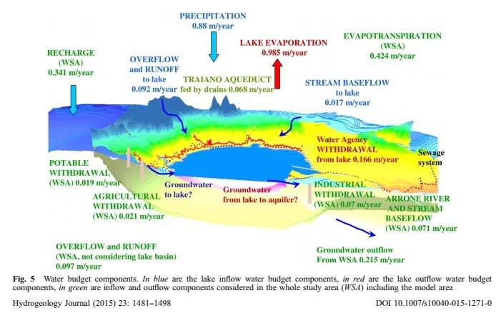 Ecco il modello del lago, i numeri che spiegano tutto