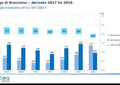 Infografica Lago di Bracciano Acea