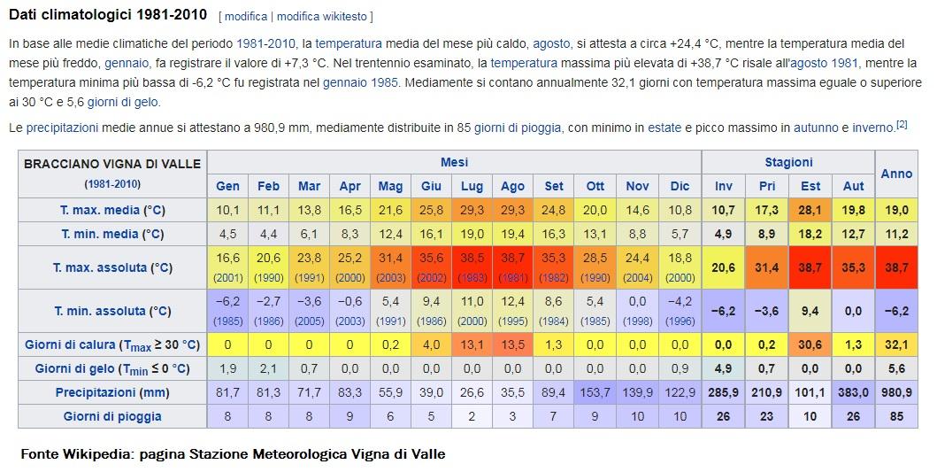 Dati: precipitazioni medie rilevate a Vigna di Valle, la pioggia che non c'è