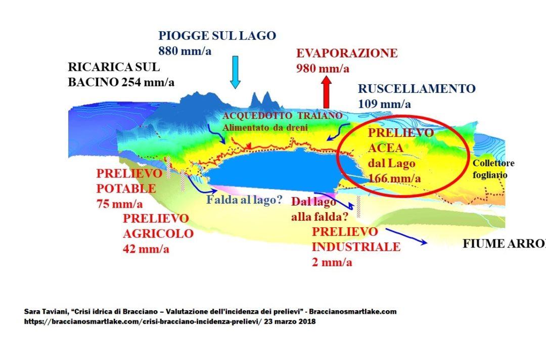 Crisi idrica di Bracciano – Valutazione dell'incidenza dei prelievi