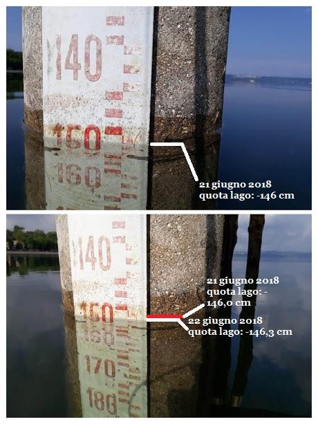 3 millimetri  al giorno: ecco quanto incide l'evaporazione