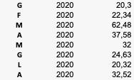 Precipitazioni 2020